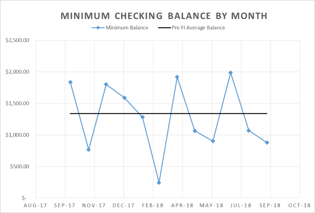 Minimum balance of our checking account pre-fi demonstrates our accidental zero based budgeting technique