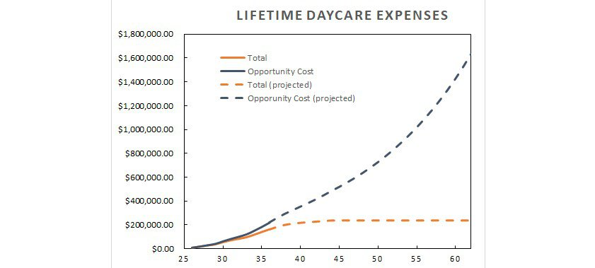 projected lifetime daycare costs.  Daycare is a huge obstacle to retirement.