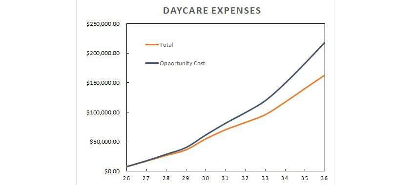 Daycare costs as a function of age. Daycare is the biggest obstacle to early retirement.