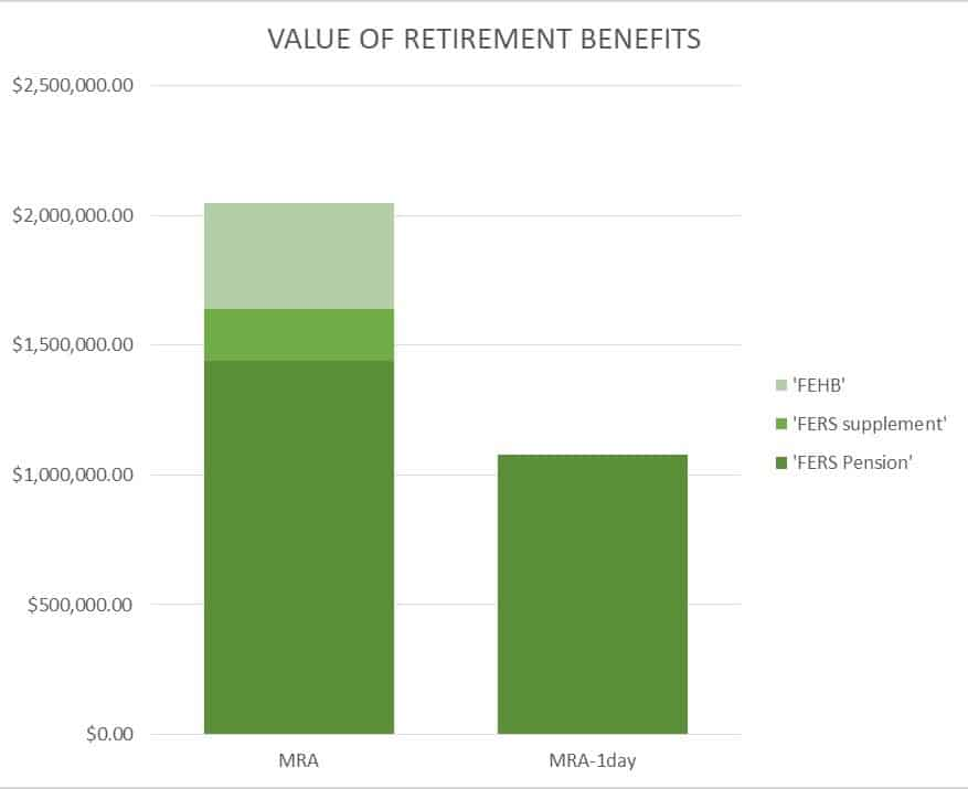 Bar chart showing the value of the FERS retirement system.