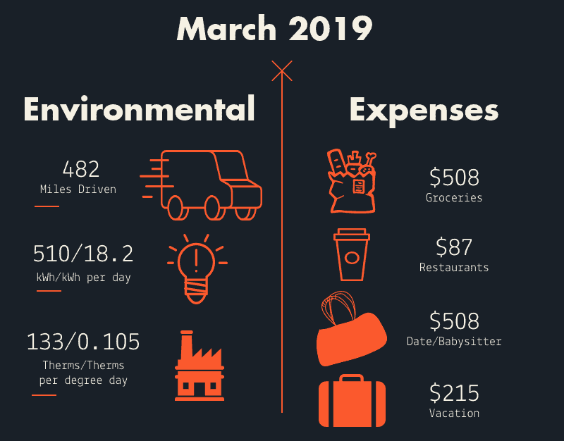 Money well spent- March 2019 infographic