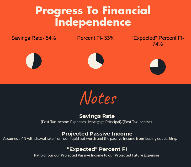 March 2019 progress towards financial indepdendence