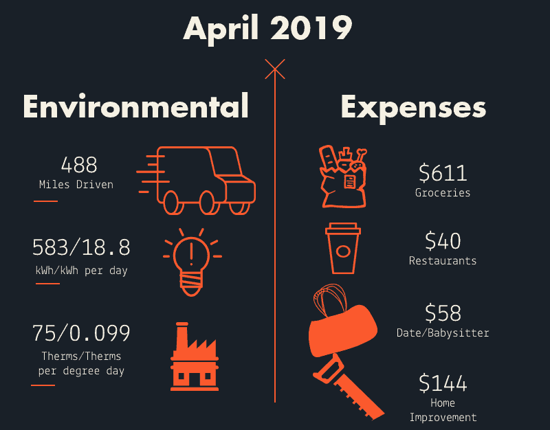 Inforgraphic with how we spent our money in April 2019