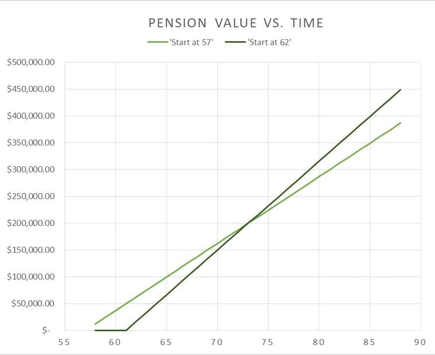 This graph answers the question when can federal employees retire by showing the best date to collect a deferred retirement