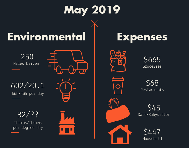 Money well spent May 2019 key numbers