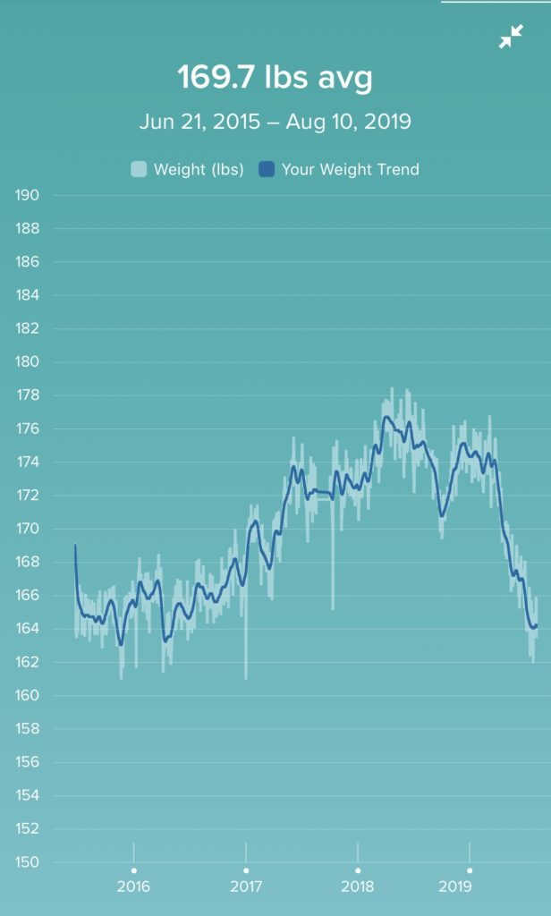graph of my weight during my 36th year