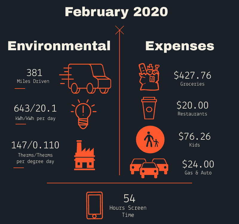 Money Well Spent February 2020 infographic