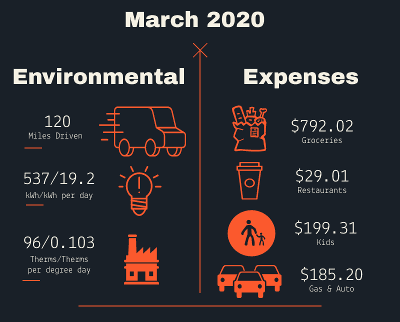 Money well spent March 2020 infographic