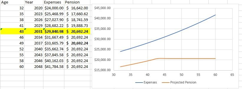 Juan's expenses vs. his pension