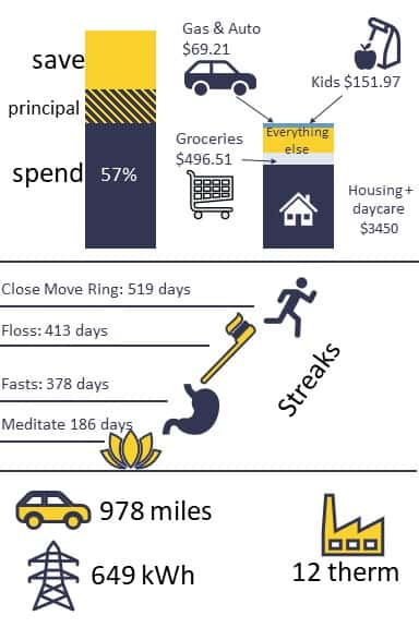 Money well spent October 2020 infographic. Check out our savings percentage and our journey towards early retirement. #FIRE