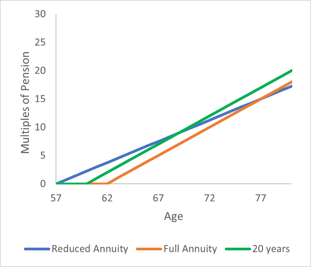 graph showing deferred retirement pension amount as a function of time