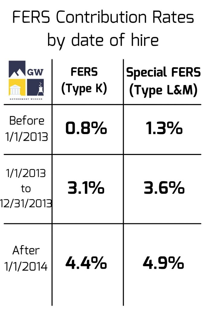 How much federal employees contribute to pension by FERS category and date of hire.