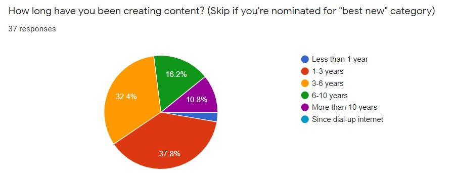 Pie chart of how long plutus awards finalists have been creating content